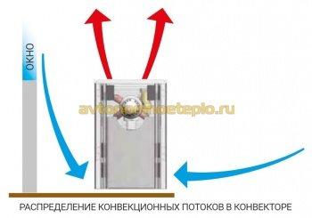 распределение холодного и нагретого воздуха в настенном приборе обогрева Миниб