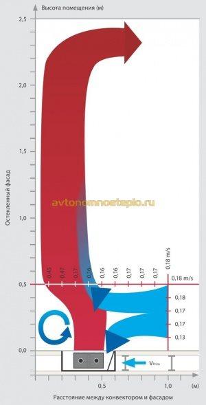 график распределения температуры при работе внутрипольного конвектора