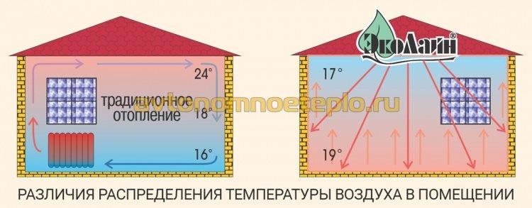 схема обогрева панелью ЭкоЛайн и радиаторами