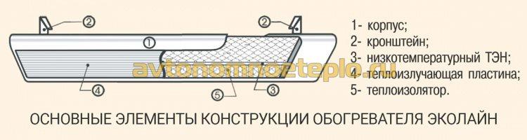конструкция панели ЭкоЛайн