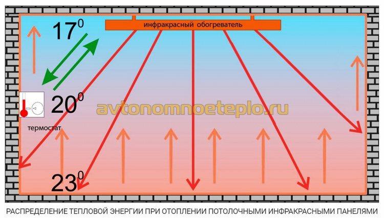схема обогрева потолочными излучателями Алмак