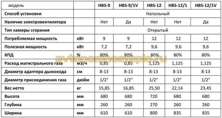 Hosseven HBS - теплообменник из стали