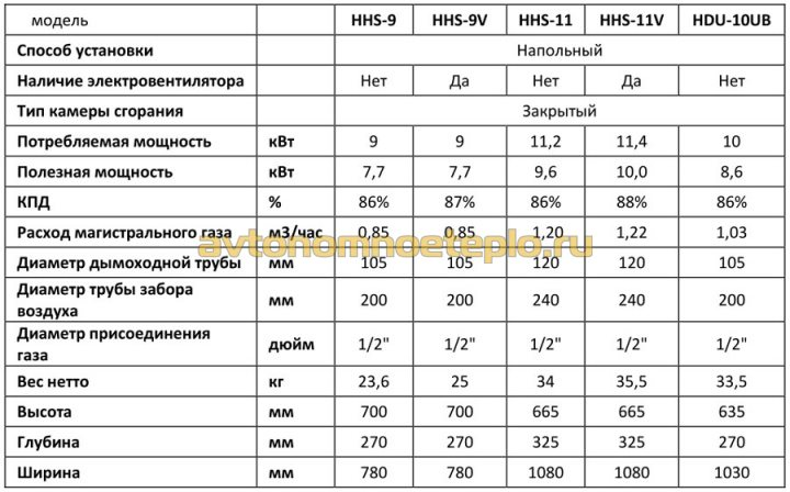 Hosseven HHS с теплообменником из стали