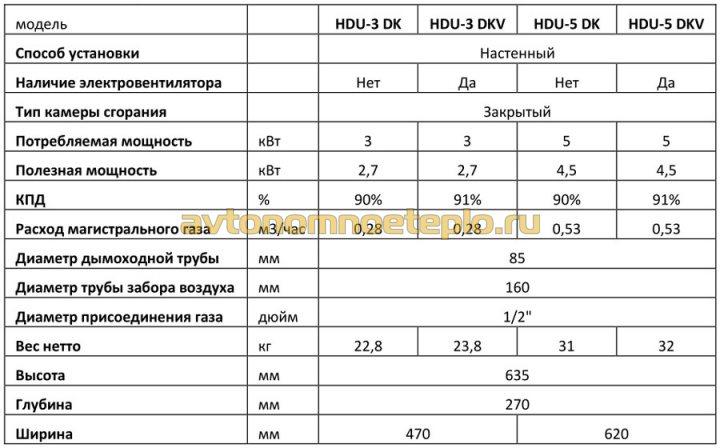 Hosseven HDU с чугунным теплообменником