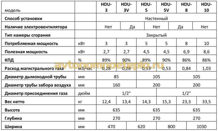 Hosseven HDU со стальным теплообменником