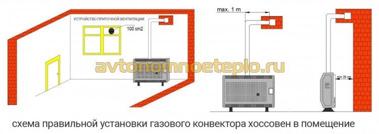схема организации вентиляции и газохода конвектора Hosseven