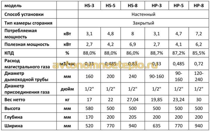 характеристики Hosseven HP