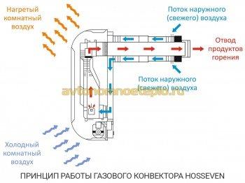 принцип работы конвектора Hosseven