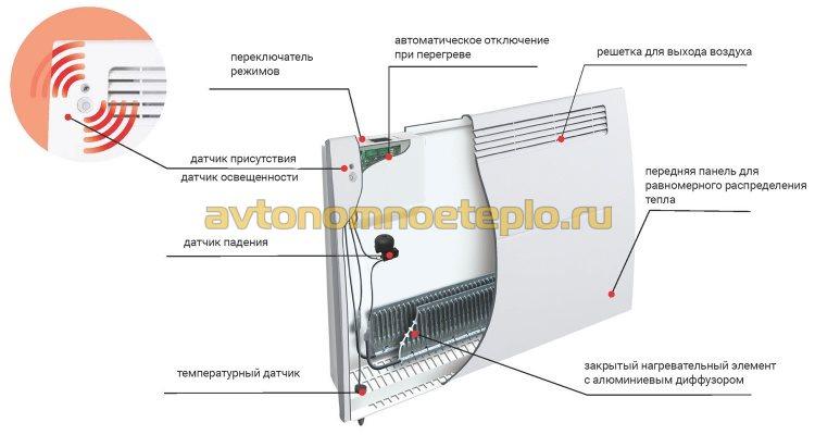 устройство электроконвектора Atlantic Altis Ecoboost
