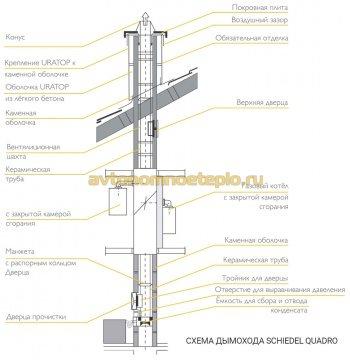 конструктивные составляющие немецкого дымохода марки Quadro Schiedel