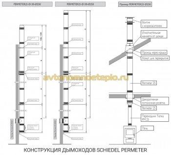 конструктивные особенности системы Permeter Schiedel