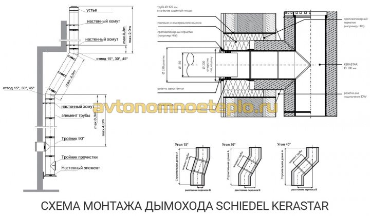 схема правильной установки Schiedel Kerastar по внешней стене дома