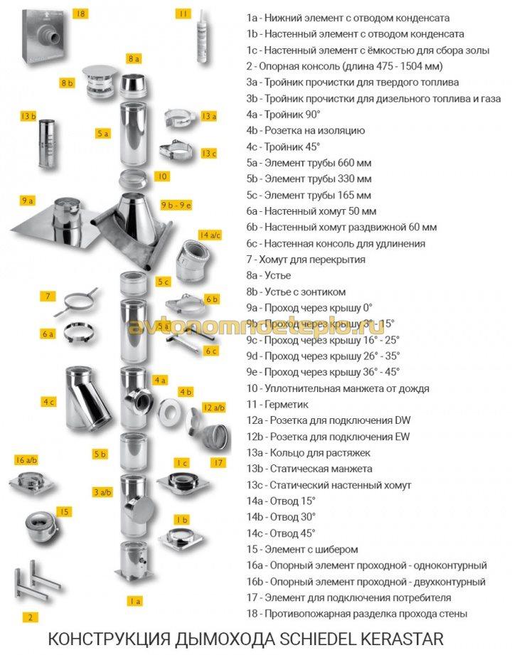 конструкция и комплектующие системы Kerastar Schiedel