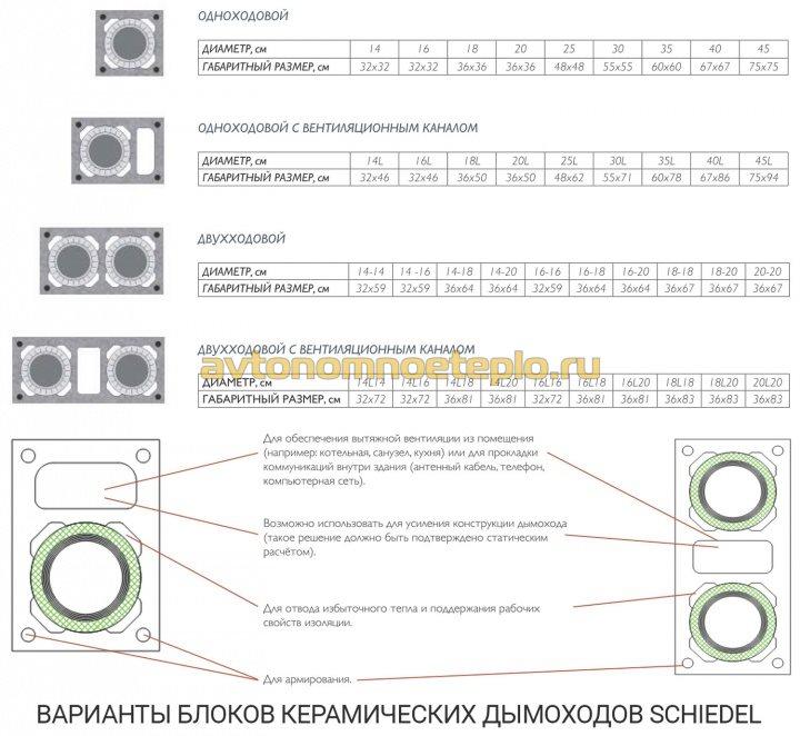 типоразмеры керамзитобетонных блоков Schiedel