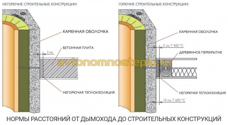 противопожарное расстояние керамических блоков Schiedel до строительных конструкций перекрытий