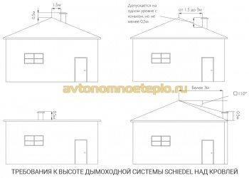 требования по высоте дымоходной трубы Schiedel на крыше