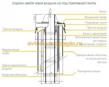 конструкция надкровельной части трубы Schiedel