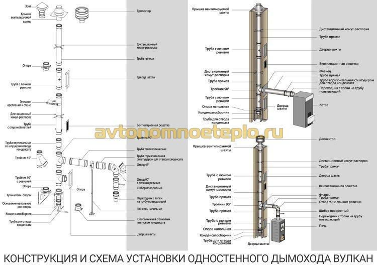 устройство одностенного дымохода системы Вулкан и способы установки