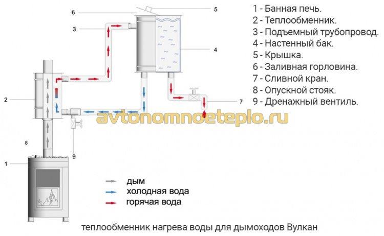 принцип работы дымоходного теплообменника Вулкан для нагрева воды