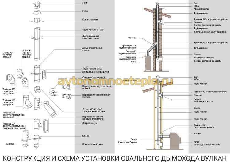 конструкция и методы монтажа дымоходной трубы Вулкан овального сечения