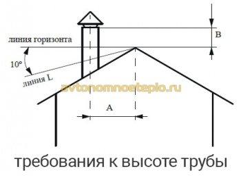схема расчета высоты трубы Вулкан на крыше
