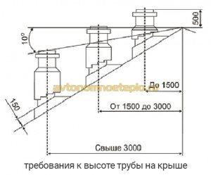 нормы высоты трубы Bofill на крыше