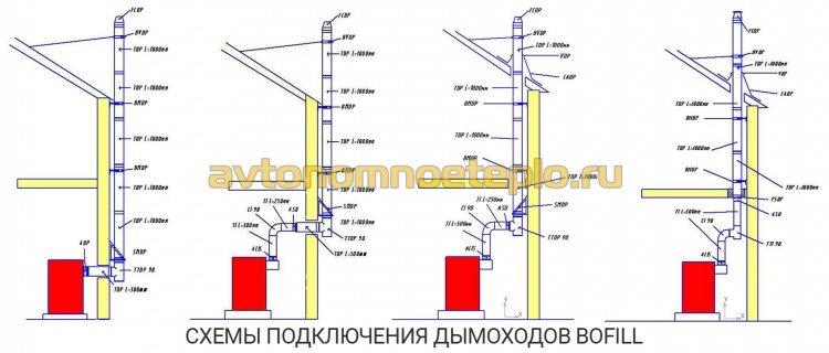 рекомендации по внутридомовому и уличному монтажу дымохода марки Bofill