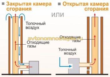 варианты использования Tona Tec San с котлом или печью