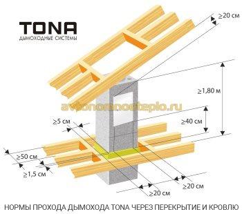 обустройство межэтажной и кровельной проходок при монтаже трубы Tona