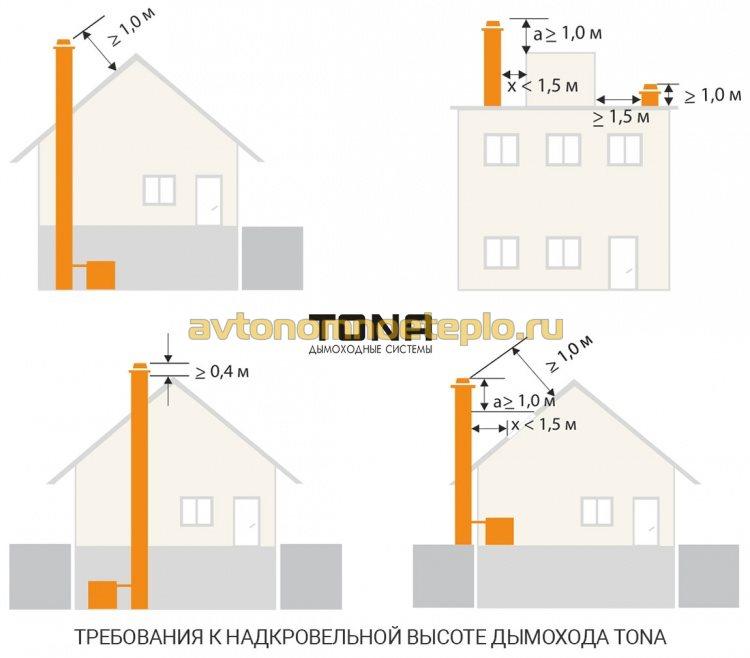 правила высоты керамического дымохода Tona на крыше