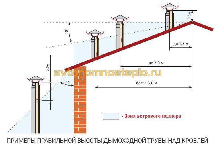 примеры правильной высоты дымоходной трубы над кровлей для избежания задувания