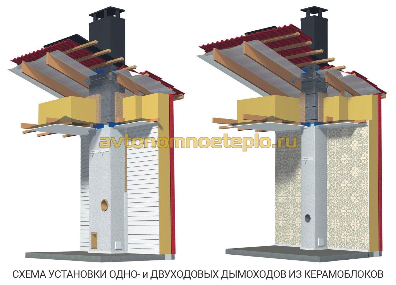 Блоки из керамзитобетона для дымохода штробим бетон