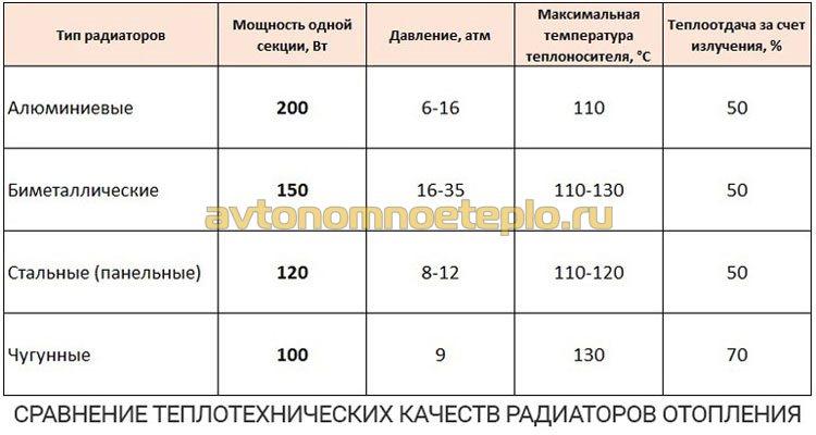 таблица сравнения теплоэффективности радиаторов