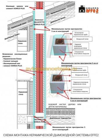 схема монтажа керамической системы удаления дыма Effe2