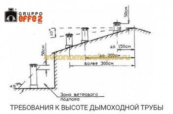 правила устройства высоты дымоходной трубы над кровлей