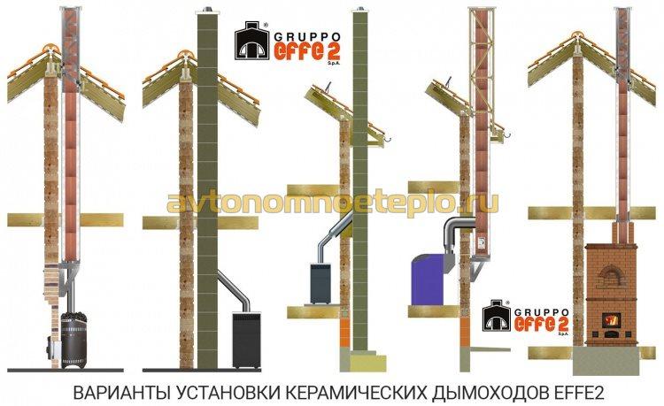варианты установки труб Effe2 внутри и снаружи дома