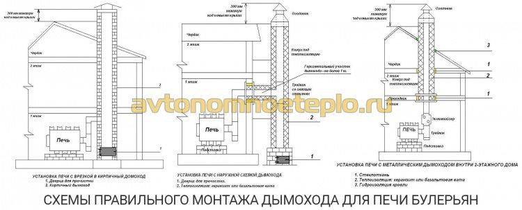инструкция по правильному монтажу дымохода для печи Булерьян, внутри и снаружи здания