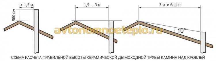 схема правильной высоты керамической дымоходной трубы камина над кровлей