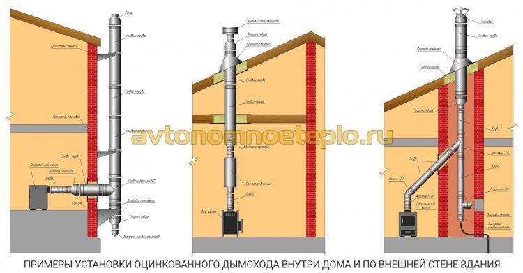 варианты установки и крепления дымоходной системы из оцинкованных труб