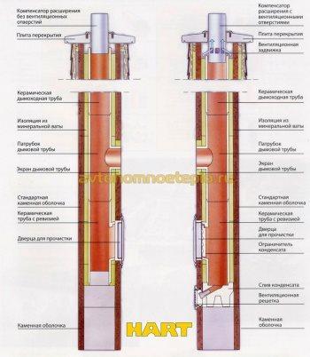 устройство керамической трубы отвода дыма Hart
