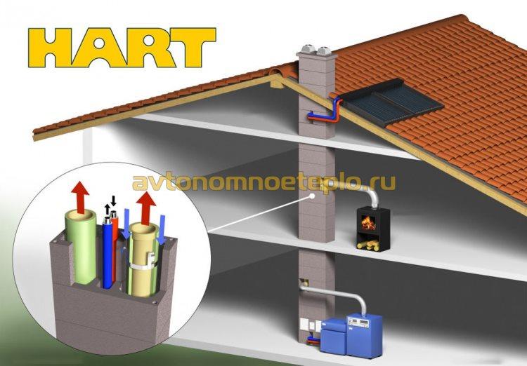 схема использования дымоходов марки Hart с различным отопительным оборудованием