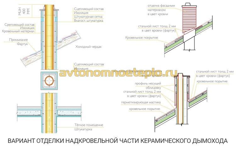 схема варианта внешней отделки надкровельной части керамического дымохода
