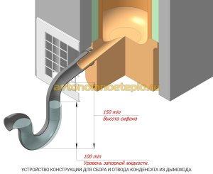 конструкция поддона для сбора и отвода конденсата в керамической трубе
