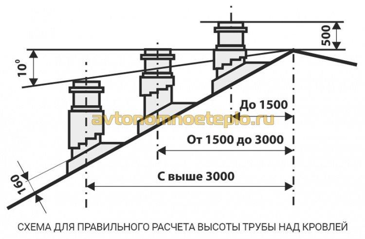 схема правильного расчета высоты дымоходной трубы над кровлей здания