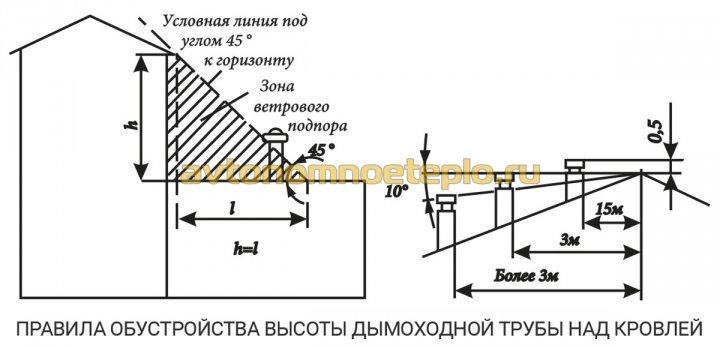 высотные требования к обустройству дымоходной трубы