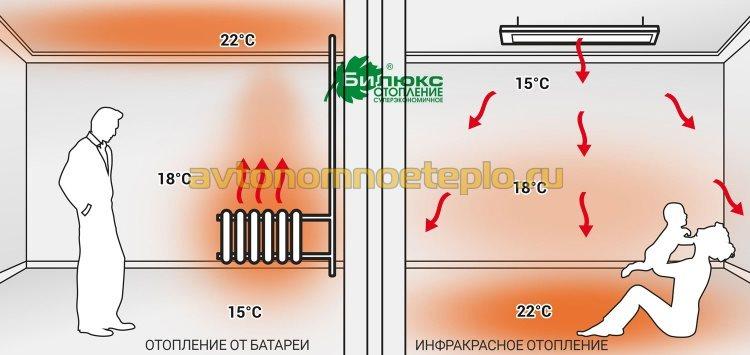 сравнение эффективности отопления от батарей и ИК панелей Билюкс