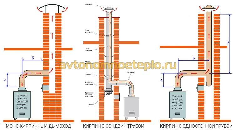 схемы подключения газового котла к кирпичному дымоходы