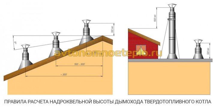 правила устройства высоты трубы дымохода на скатной и прямой крыше