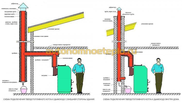 схема установки дымохода для котла твердом топливе по наружной стене и внутри здания