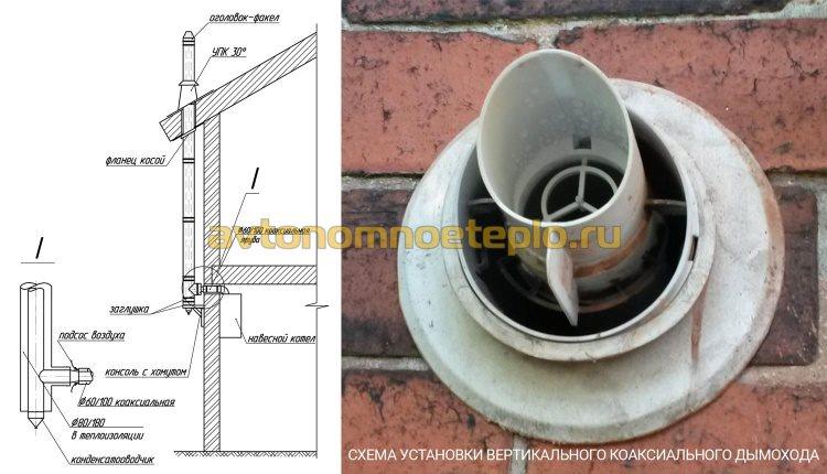 схема правильной установки вертикальной коаксиальной трубы для котла на газе